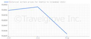 Price overview for flights from Seattle to Islamabad