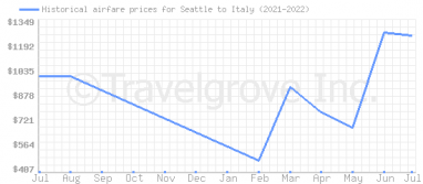 Price overview for flights from Seattle to Italy