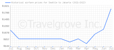 Price overview for flights from Seattle to Jakarta