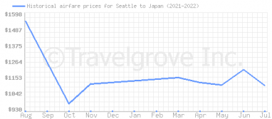 Price overview for flights from Seattle to Japan