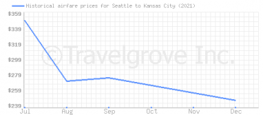 Price overview for flights from Seattle to Kansas City