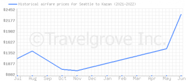 Price overview for flights from Seattle to Kazan
