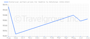 Price overview for flights from Seattle to Ketchikan