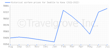 Price overview for flights from Seattle to Kona