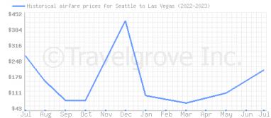 Spirit Airlines Cheap Flights To Las Vegas