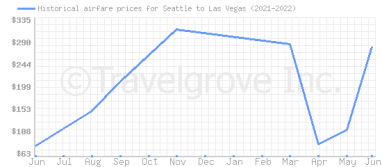 Price overview for flights from Seattle to Las Vegas