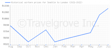 Price overview for flights from Seattle to London