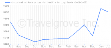 Price overview for flights from Seattle to Long Beach