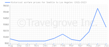 Price overview for flights from Seattle to Los Angeles