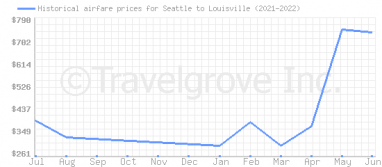 Price overview for flights from Seattle to Louisville