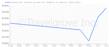 Price overview for flights from Seattle to Manila