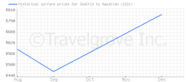Price overview for flights from Seattle to Mazatlan