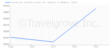 Price overview for flights from Seattle to Memphis