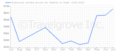Price overview for flights from Seattle to Miami