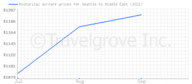 Price overview for flights from Seattle to Middle East