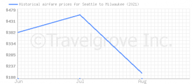 Price overview for flights from Seattle to Milwaukee