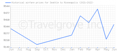 Price overview for flights from Seattle to Minneapolis