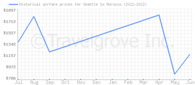 Price overview for flights from Seattle to Morocco