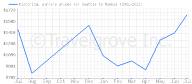Price overview for flights from Seattle to Mumbai