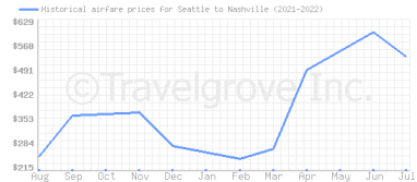 Price overview for flights from Seattle to Nashville