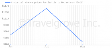 Price overview for flights from Seattle to Netherlands