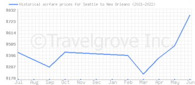 Price overview for flights from Seattle to New Orleans