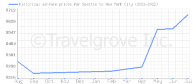 Price overview for flights from Seattle to New York City