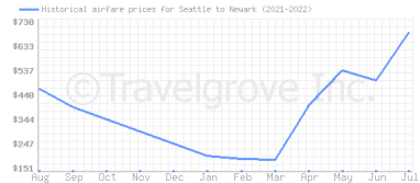 Price overview for flights from Seattle to Newark