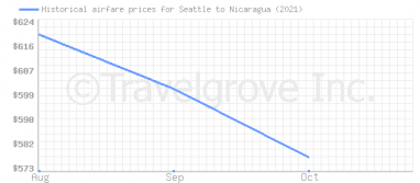 Price overview for flights from Seattle to Nicaragua