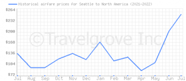 Price overview for flights from Seattle to North America