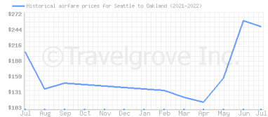 Price overview for flights from Seattle to Oakland