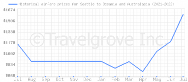 Price overview for flights from Seattle to Oceania and Australasia