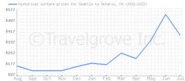 Price overview for flights from Seattle to Ontario, CA