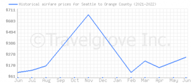Price overview for flights from Seattle to Orange County