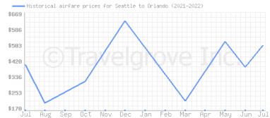 Price overview for flights from Seattle to Orlando