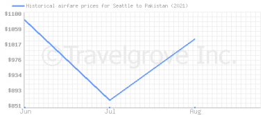 Price overview for flights from Seattle to Pakistan