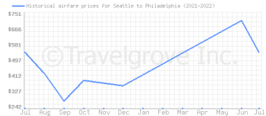 Price overview for flights from Seattle to Philadelphia