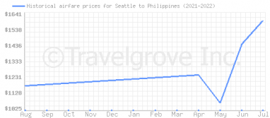 Price overview for flights from Seattle to Philippines