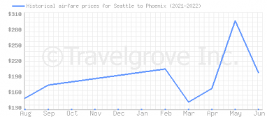Price overview for flights from Seattle to Phoenix