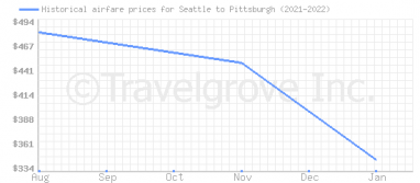 Price overview for flights from Seattle to Pittsburgh