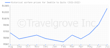 Price overview for flights from Seattle to Quito