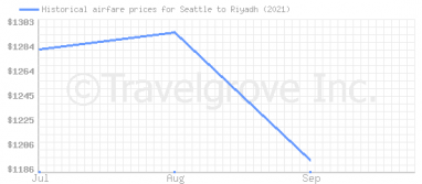 Price overview for flights from Seattle to Riyadh
