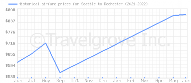 Price overview for flights from Seattle to Rochester