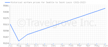 Price overview for flights from Seattle to Saint Louis