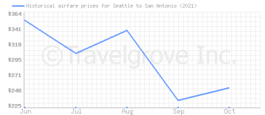 Price overview for flights from Seattle to San Antonio