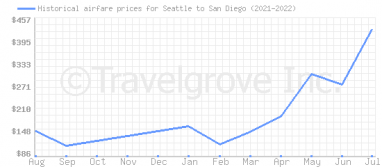 Price overview for flights from Seattle to San Diego
