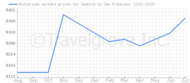 Price overview for flights from Seattle to San Francisco