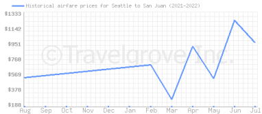 Price overview for flights from Seattle to San Juan