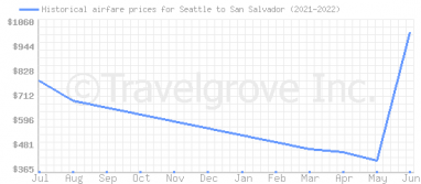 Price overview for flights from Seattle to San Salvador
