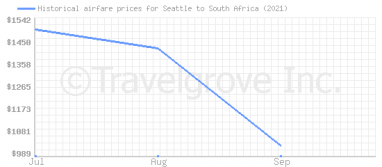 Price overview for flights from Seattle to South Africa